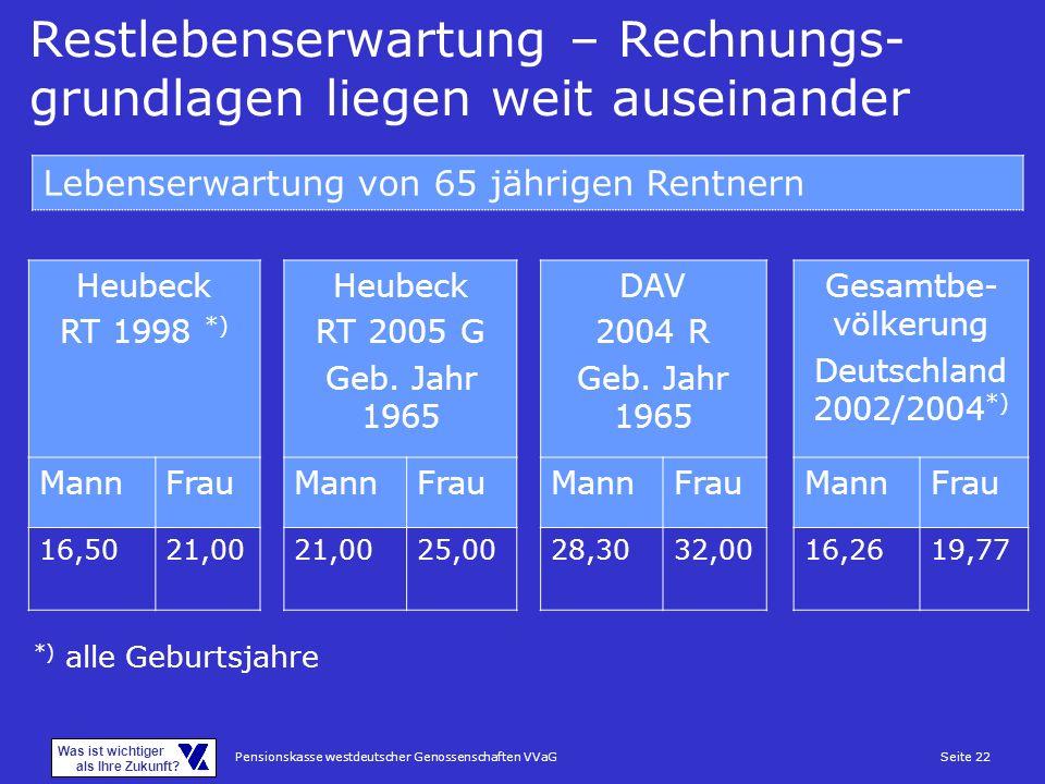 Pensionskasse westdeutscher Genossenschaften VVaGSeite 22 Was ist wichtiger als Ihre Zukunft? Restlebenserwartung – Rechnungs- grundlagen liegen weit