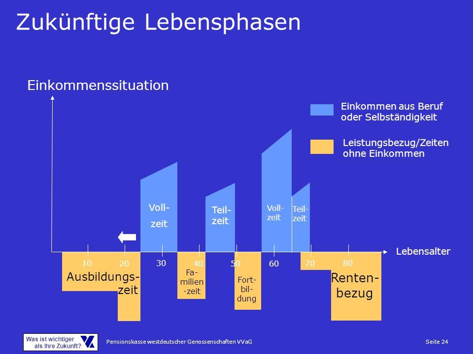 Pensionskasse westdeutscher Genossenschaften VVaGSeite 24 Was ist wichtiger als Ihre Zukunft? Zukünftige Lebensphasen 10 20 30 4050 6070 80 Voll- zeit