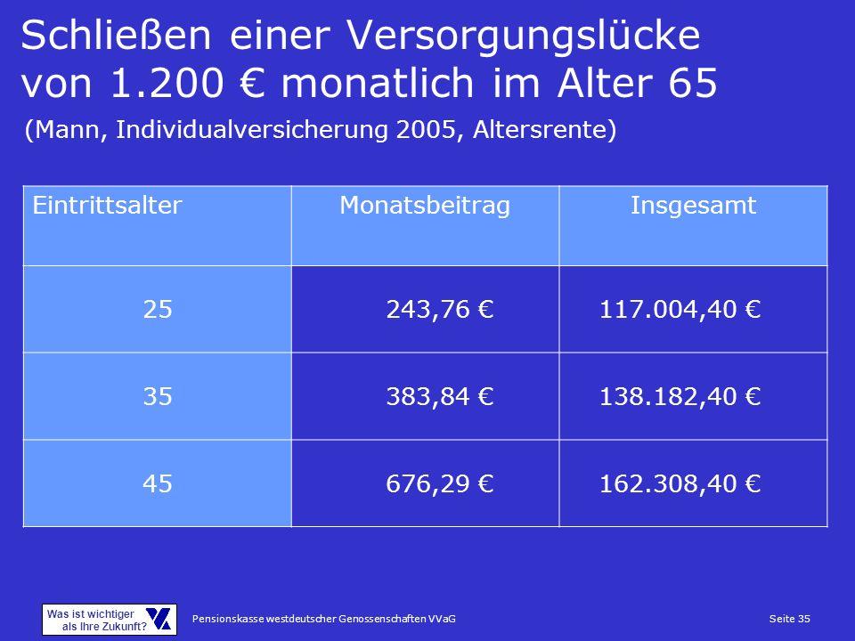 Pensionskasse westdeutscher Genossenschaften VVaGSeite 35 Was ist wichtiger als Ihre Zukunft? Schließen einer Versorgungslücke von 1.200 monatlich im