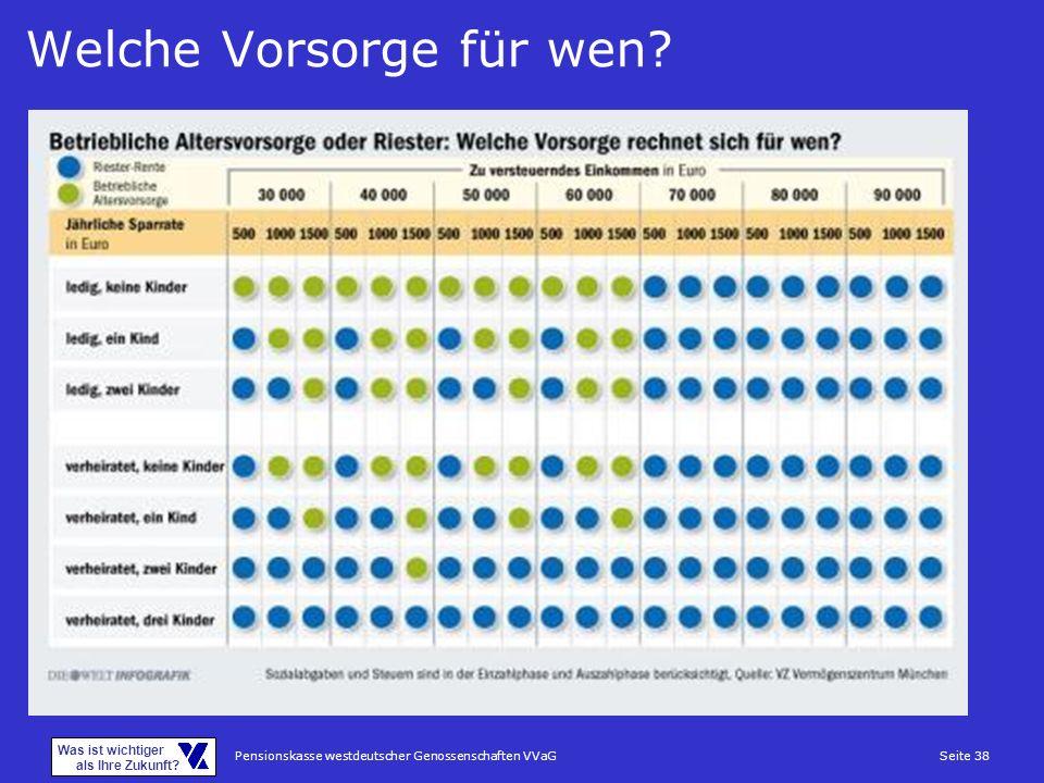 Pensionskasse westdeutscher Genossenschaften VVaGSeite 38 Was ist wichtiger als Ihre Zukunft? Welche Vorsorge für wen?
