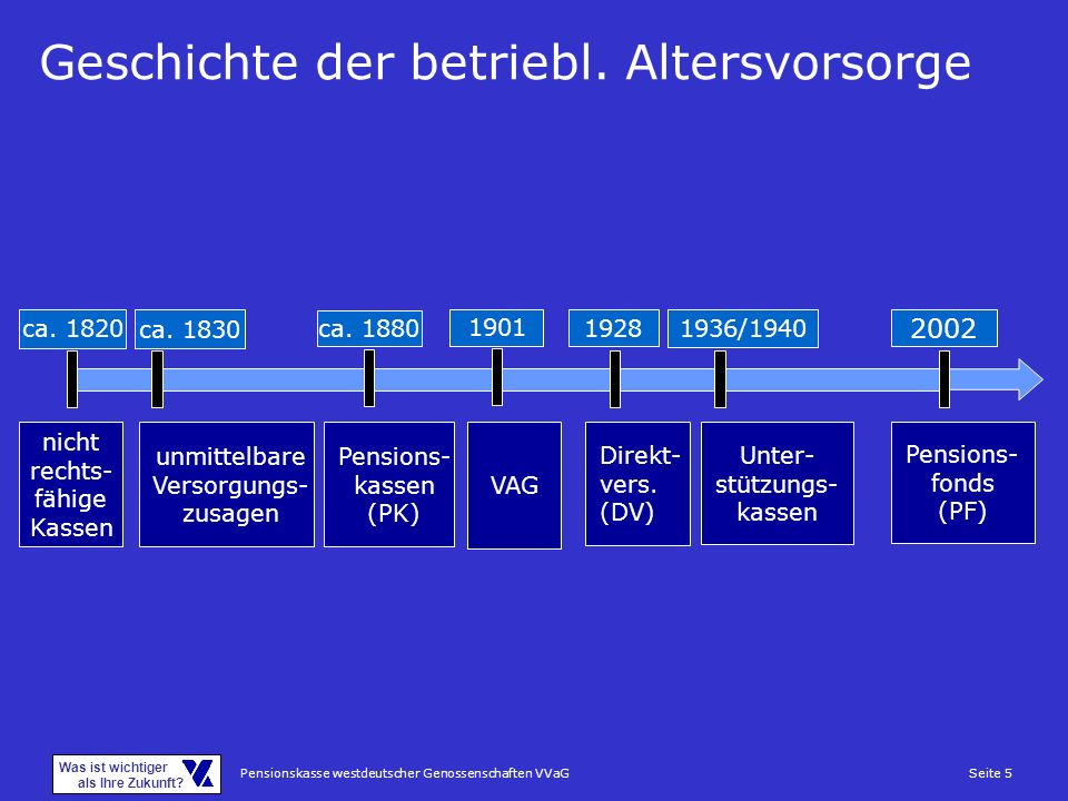 Pensionskasse westdeutscher Genossenschaften VVaGSeite 5 Was ist wichtiger als Ihre Zukunft? ca. 1820 ca. 1830 ca. 1880 1901 1928 1936/1940 2002 nicht