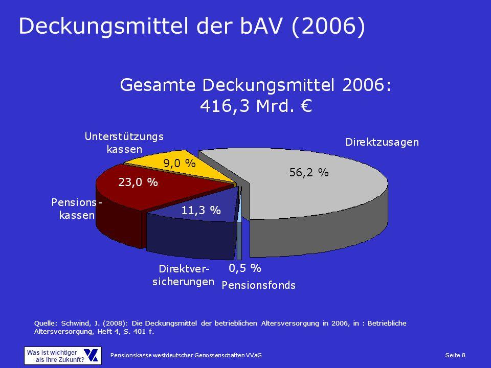 Pensionskasse westdeutscher Genossenschaften VVaGSeite 8 Was ist wichtiger als Ihre Zukunft? Quelle: Schwind, J. (2008): Die Deckungsmittel der betrie