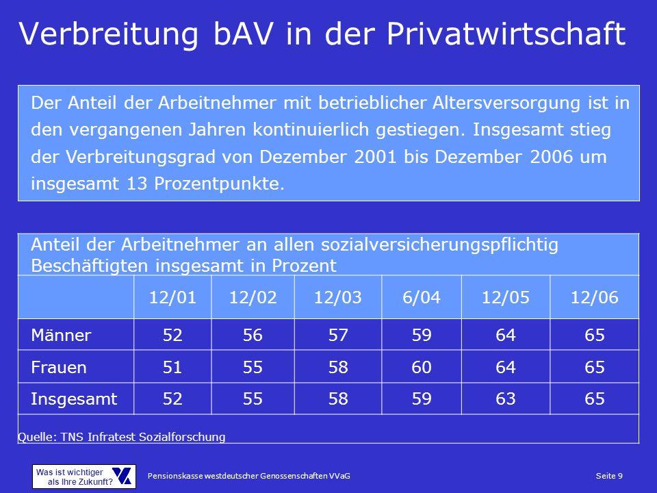 Pensionskasse westdeutscher Genossenschaften VVaGSeite 9 Was ist wichtiger als Ihre Zukunft? Verbreitung bAV in der Privatwirtschaft Der Anteil der Ar