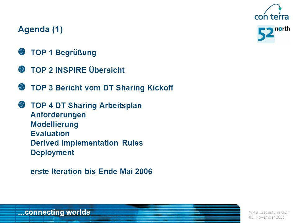 ...connecting worlds WKS Security in GDI 03.November 2005 Kontakt Dr.