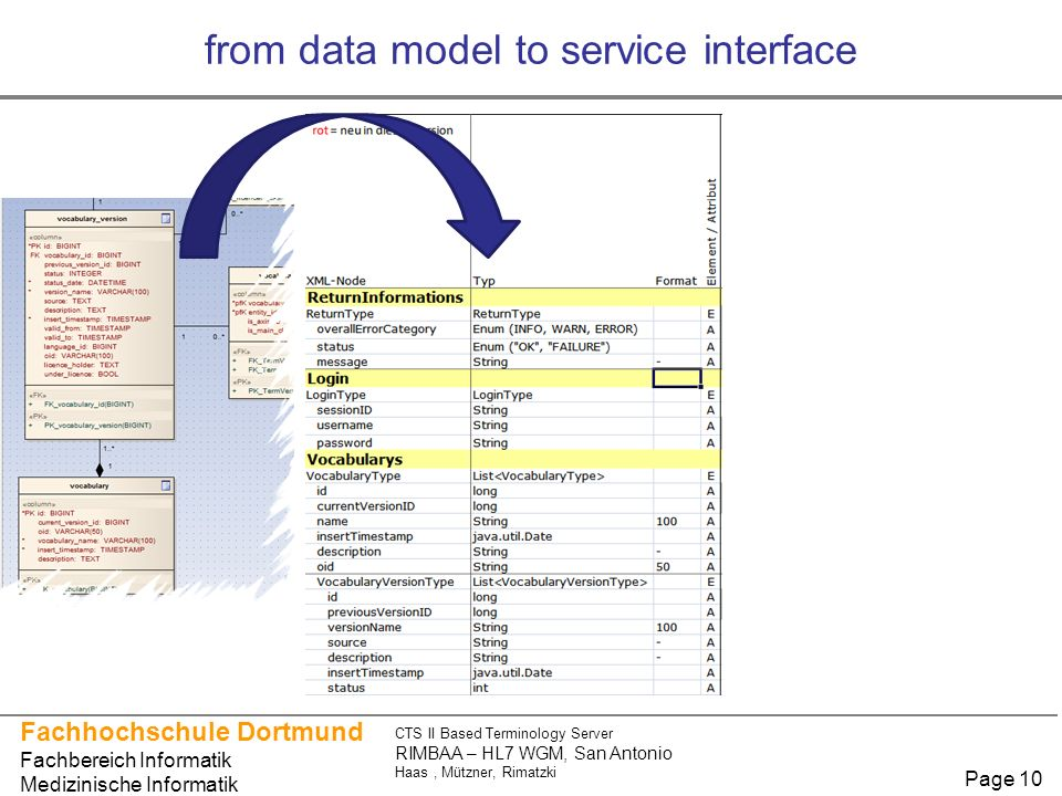 Fachhochschule Dortmund Fachbereich Informatik Medizinische Informatik CTS II Based Terminology Server RIMBAA – HL7 WGM, San Antonio Haas, Mützner, Rimatzki Page 10 from data model to service interface