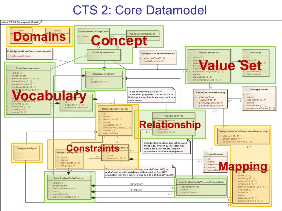 Fachhochschule Dortmund Fachbereich Informatik Medizinische Informatik CTS II Based Terminology Server RIMBAA – HL7 WGM, San Antonio Haas, Mützner, Rimatzki Page 5 CTS 2: Core Datamodel Value Set Relationship Vocabulary Concept Constraints Mapping Domains