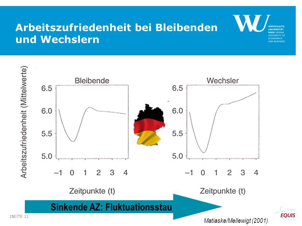 SEITE 11 11 Arbeitszufriedenheit bei Bleibenden und Wechslern Sinkende AZ: Fluktuationsstau Matiaske/Mellewigt (2001)