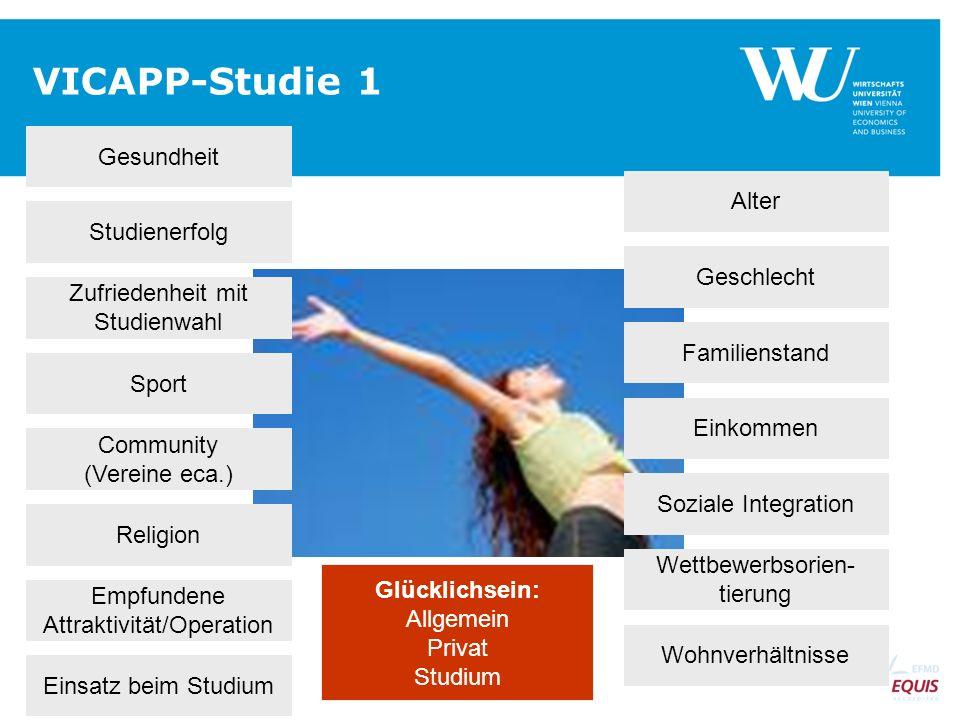 SEITE 14 VICAPP-Studie 1 Gesundheit Studienerfolg Zufriedenheit mit Studienwahl Sport Community (Vereine eca.) Religion Empfundene Attraktivität/Opera