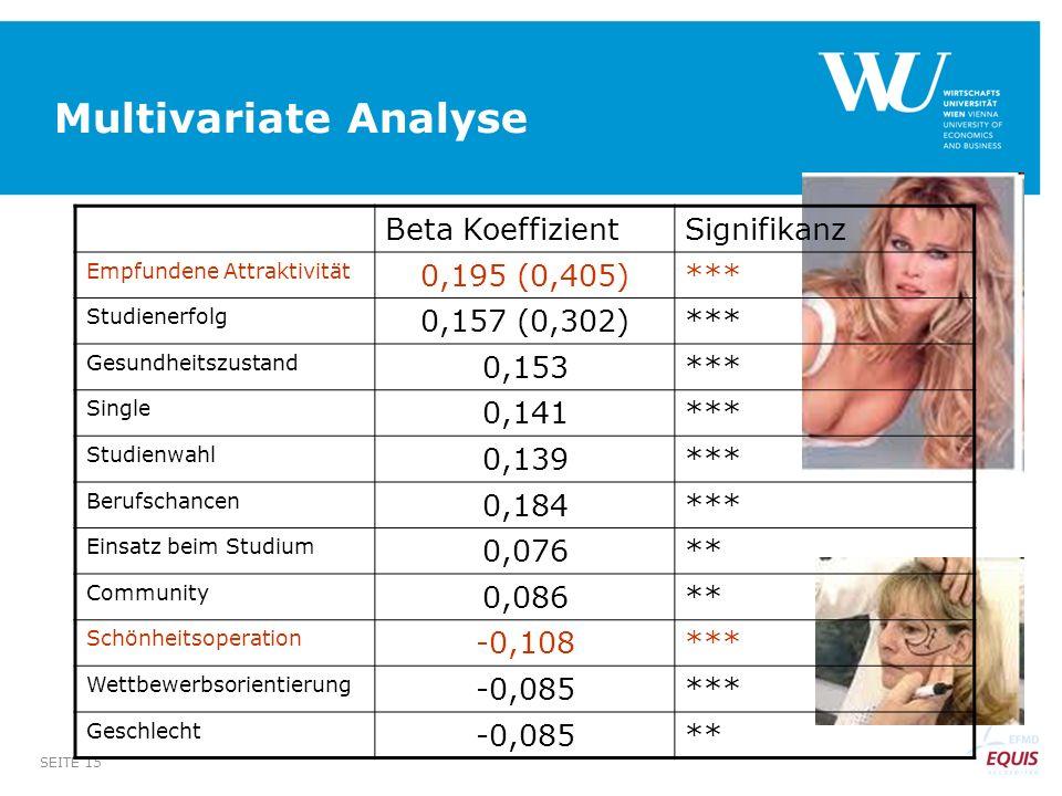 SEITE 15 Multivariate Analyse Beta KoeffizientSignifikanz Empfundene Attraktivität 0,195 (0,405)*** Studienerfolg 0,157 (0,302)*** Gesundheitszustand
