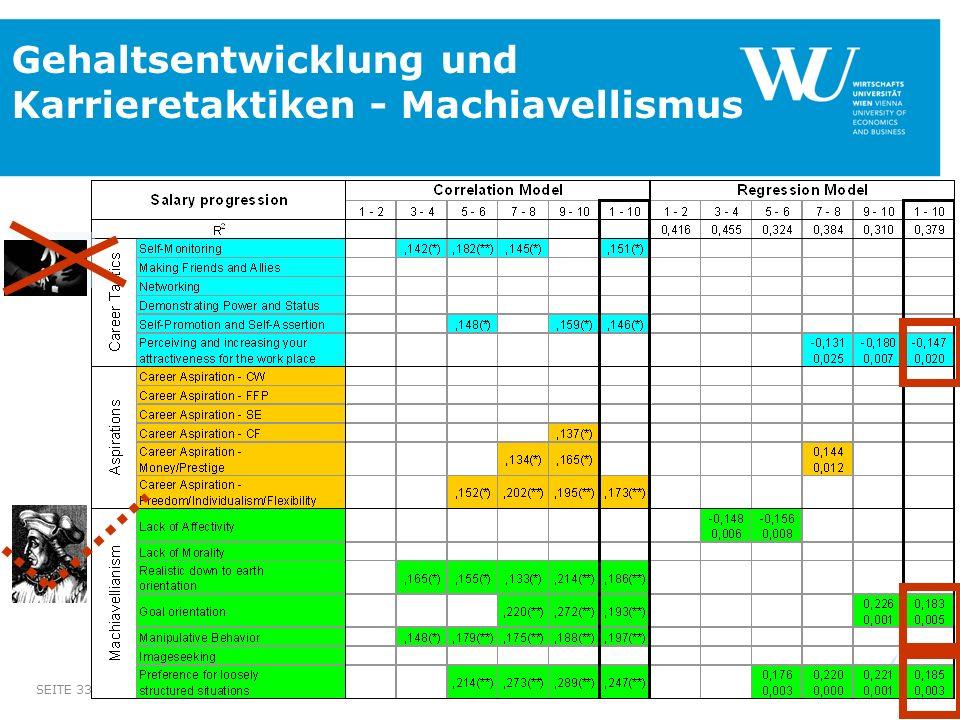 SEITE 33 Gehaltsentwicklung und Karrieretaktiken - Machiavellismus