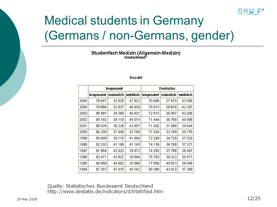 29 May 2008 12/25 Medical students in Germany (Germans / non-Germans, gender) Quelle: Statistisches Bundesamt Deutschland http://www.destatis.de/indic