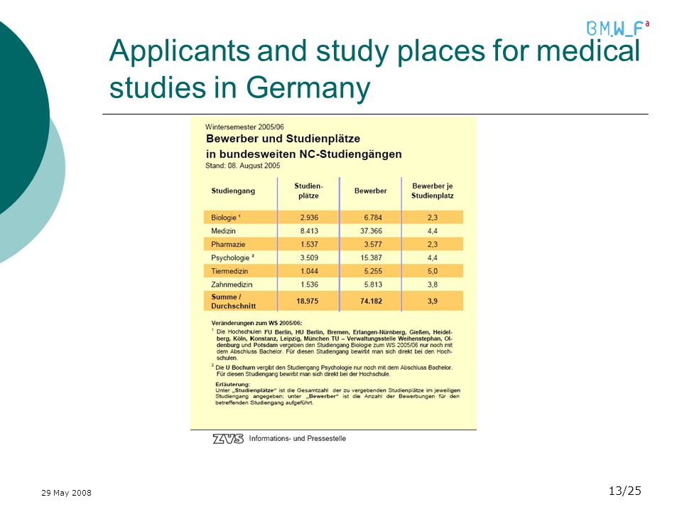 29 May 2008 13/25 Applicants and study places for medical studies in Germany