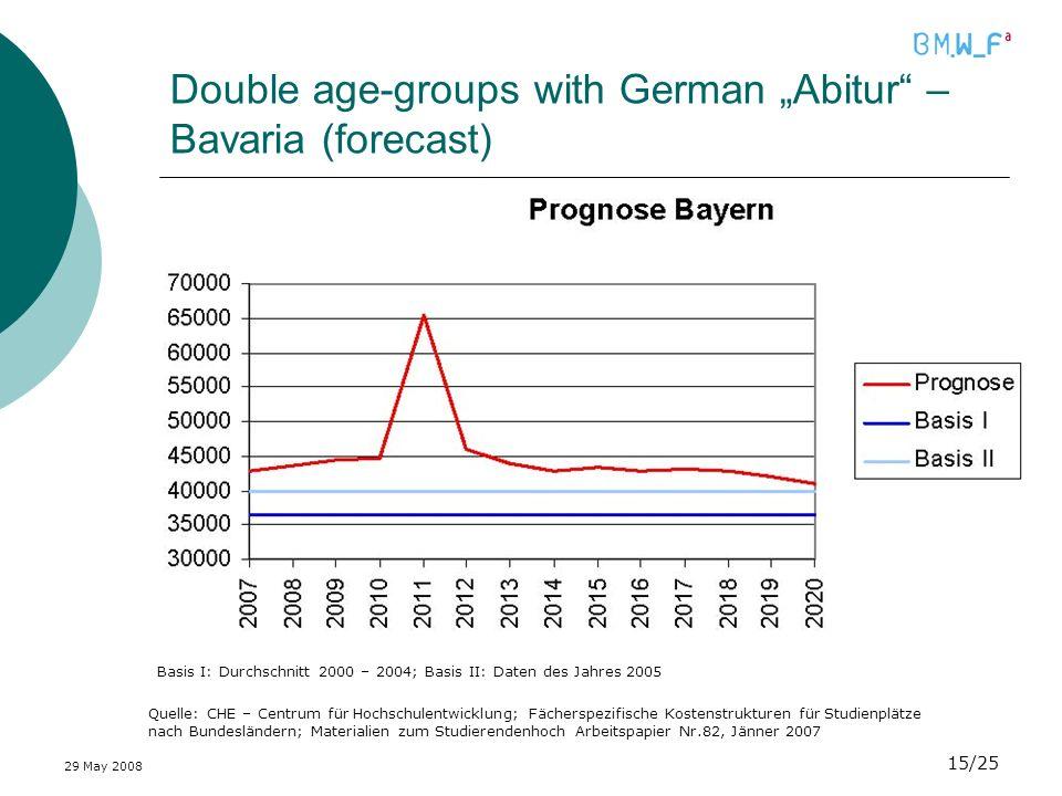 29 May 2008 15/25 Double age-groups with German Abitur – Bavaria (forecast) Quelle: CHE – Centrum für Hochschulentwicklung; Fächerspezifische Kostenst