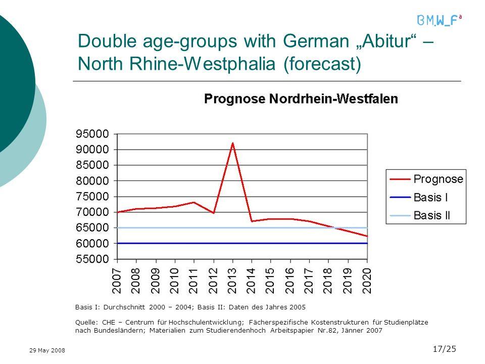 29 May 2008 17/25 Double age-groups with German Abitur – North Rhine-Westphalia (forecast) Quelle: CHE – Centrum für Hochschulentwicklung; Fächerspezi