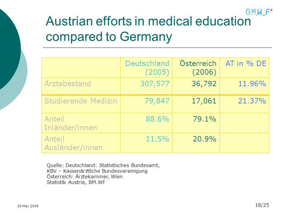 29 May 2008 18/25 Austrian efforts in medical education compared to Germany Quelle: Deutschland: Statistisches Bundesamt, KBV – Kassenärztliche Bundesvereinigung Österreich: Ärztekammer, Wien Statistik Austria, BM.WF Deutschland (2005) Österreich (2006) AT in % DE Ärztebestand307,57736,79211.96% Studierende Medizin79,84717,06121.37% Anteil Inländer/innen 88.6%79.1% Anteil Ausländer/innen 11.5%20.9%