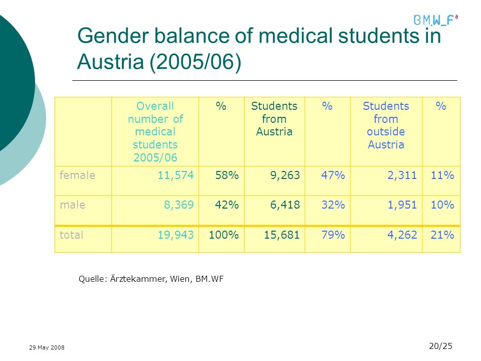 29 May 2008 20/25 Gender balance of medical students in Austria (2005/06) Quelle: Ärztekammer, Wien, BM.WF Overall number of medical students 2005/06