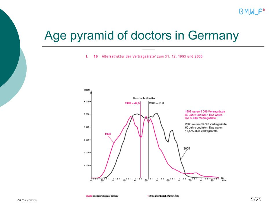 29 May /25 Age pyramid of doctors in Germany