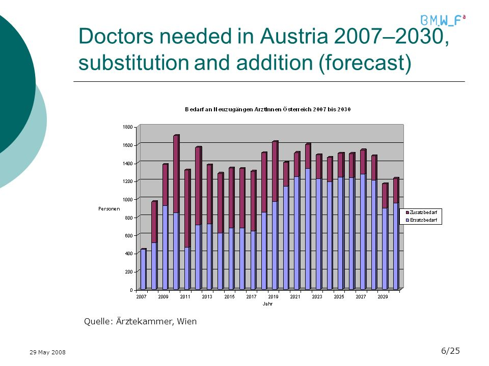 29 May 2008 6/25 Doctors needed in Austria 2007–2030, substitution and addition (forecast) Quelle: Ärztekammer, Wien