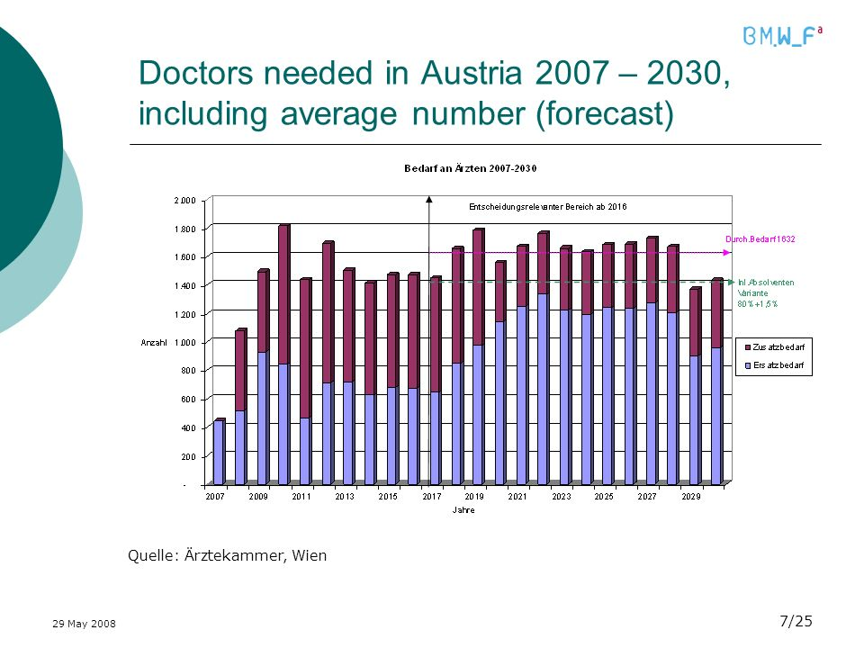 29 May /25 Doctors needed in Austria 2007 – 2030, including average number (forecast) Quelle: Ärztekammer, Wien