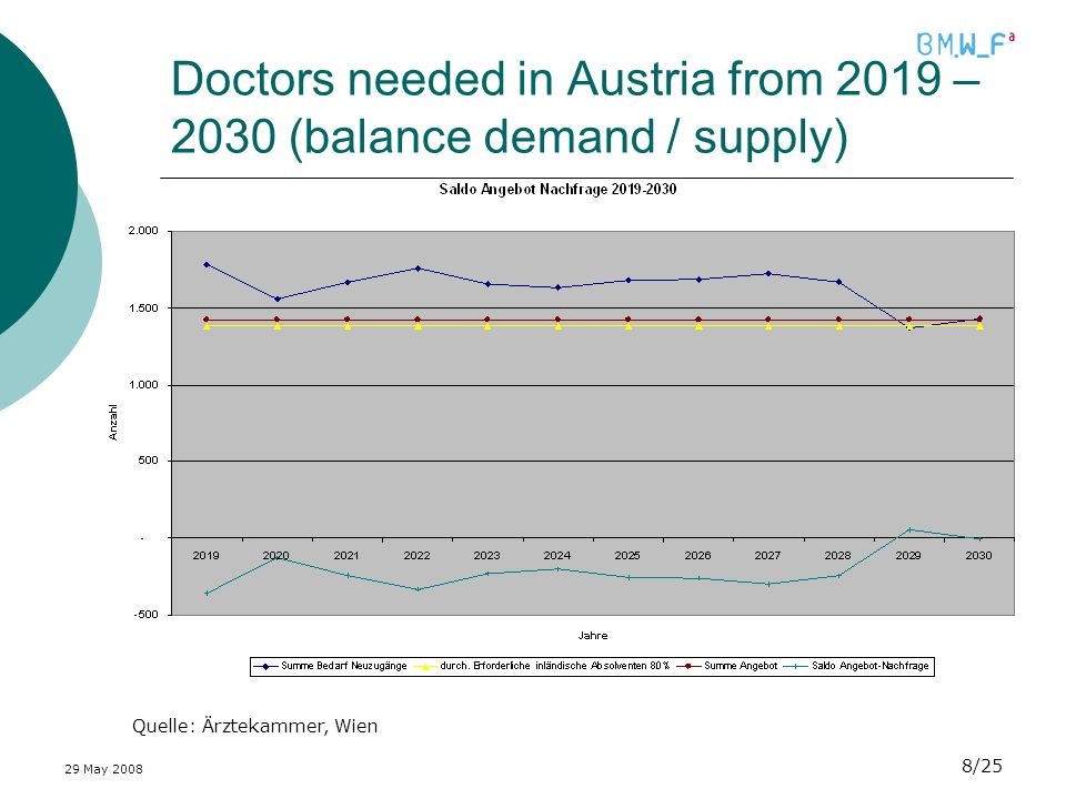 29 May /25 Doctors needed in Austria from 2019 – 2030 (balance demand / supply) Quelle: Ärztekammer, Wien
