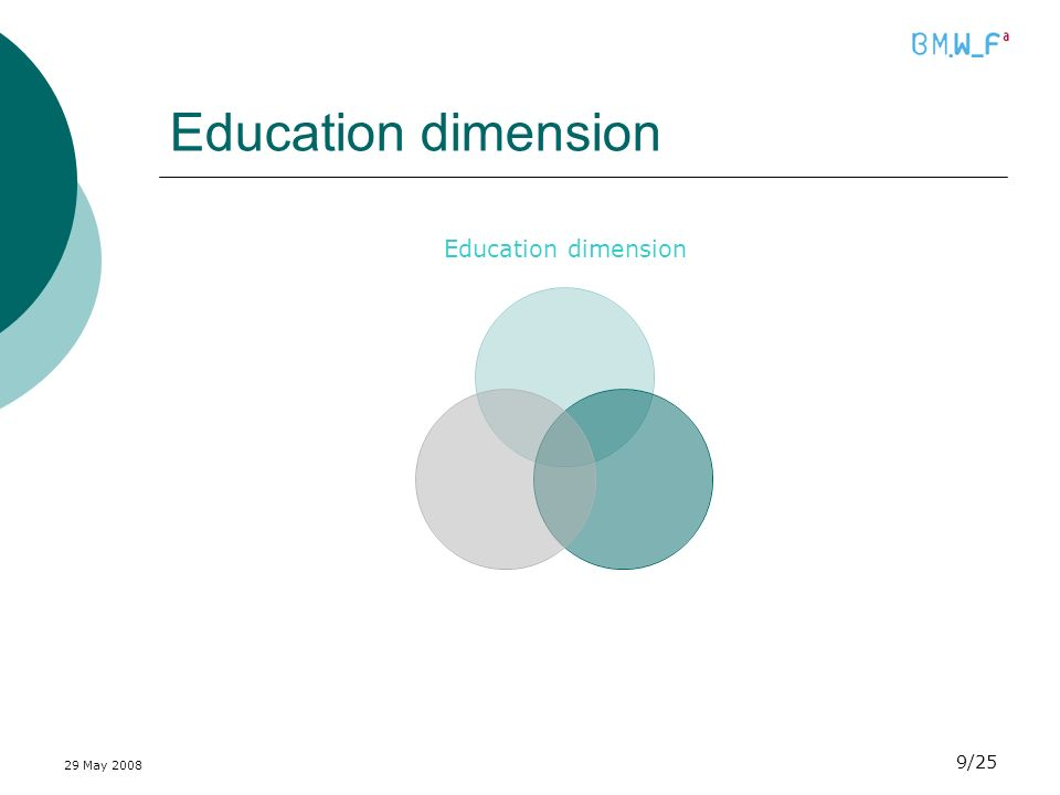 29 May 2008 9/25 Education dimension