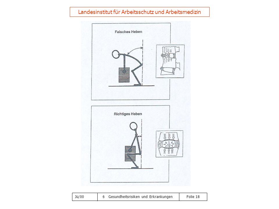 Jü/00 6 Gesundheitsrisiken und Erkrankungen Folie 18 Landesinstitut für Arbeitsschutz und Arbeitsmedizin