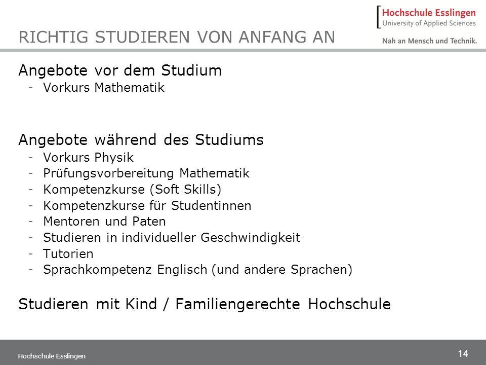 14 Hochschule Esslingen RICHTIG STUDIEREN VON ANFANG AN Angebote vor dem Studium -Vorkurs Mathematik Angebote während des Studiums -Vorkurs Physik -Pr