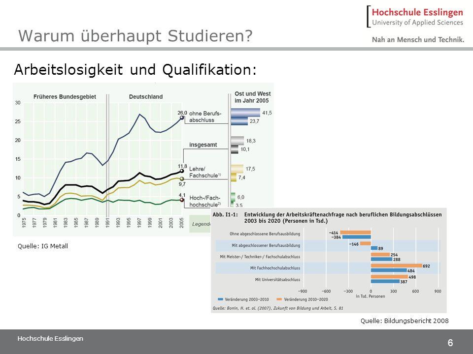 6 Warum überhaupt Studieren? Hochschule Esslingen Arbeitslosigkeit und Qualifikation: Quelle: IG Metall Quelle: Bildungsbericht 2008