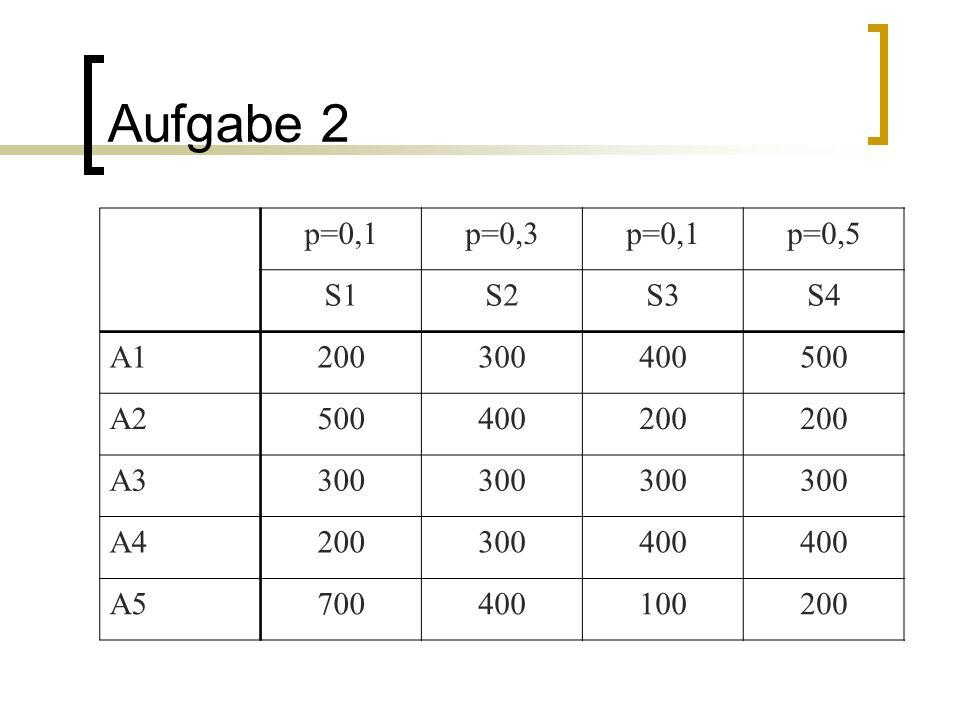 Aufgabe 2 p=0,1p=0,3p=0,1p=0,5 S1S2S3S4 A1200300400500 A2500400200 A3300 A4200300400 A5700400100200