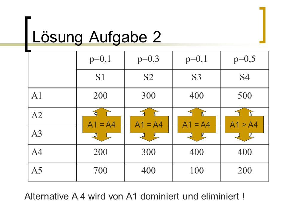 Lösung Aufgabe 2 p=0,1p=0,3p=0,1p=0,5 S1S2S3S4 A1200300400500 A2500400200 A3300 A4200300400 A5700400100200 Alternative A 4 wird von A1 dominiert und e