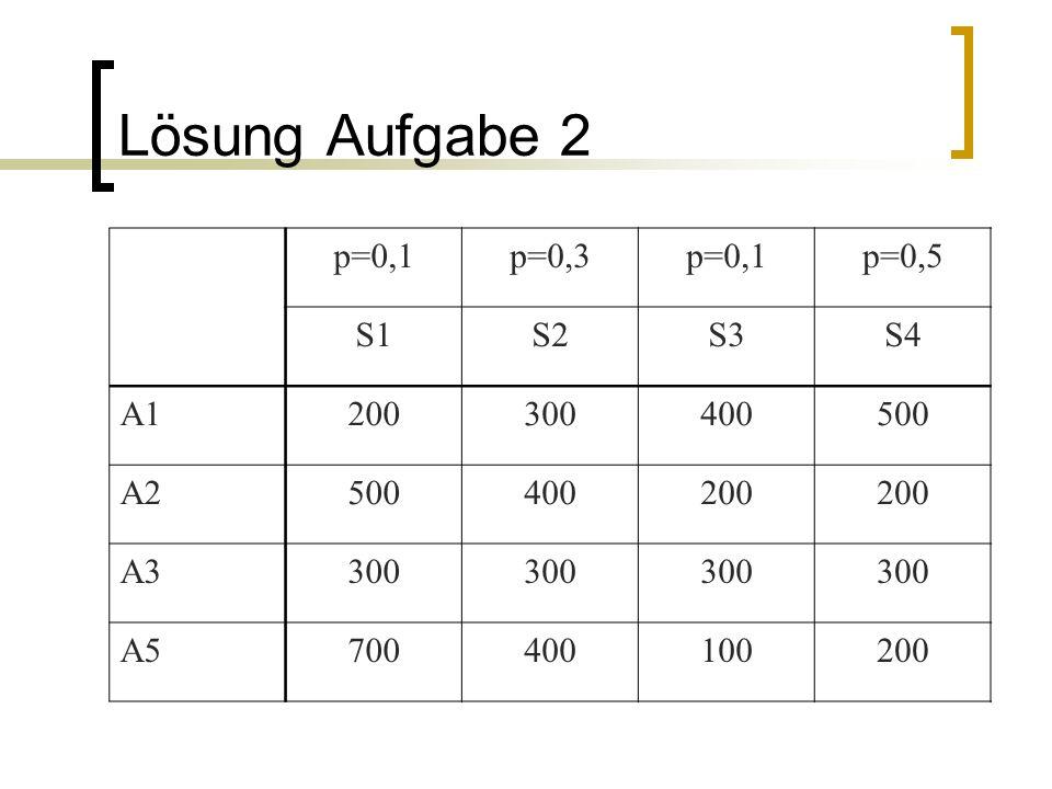 Lösung Aufgabe 2 p=0,1p=0,3p=0,1p=0,5 S1S2S3S4 A1200300400500 A2500400200 A3300 A5700400100200