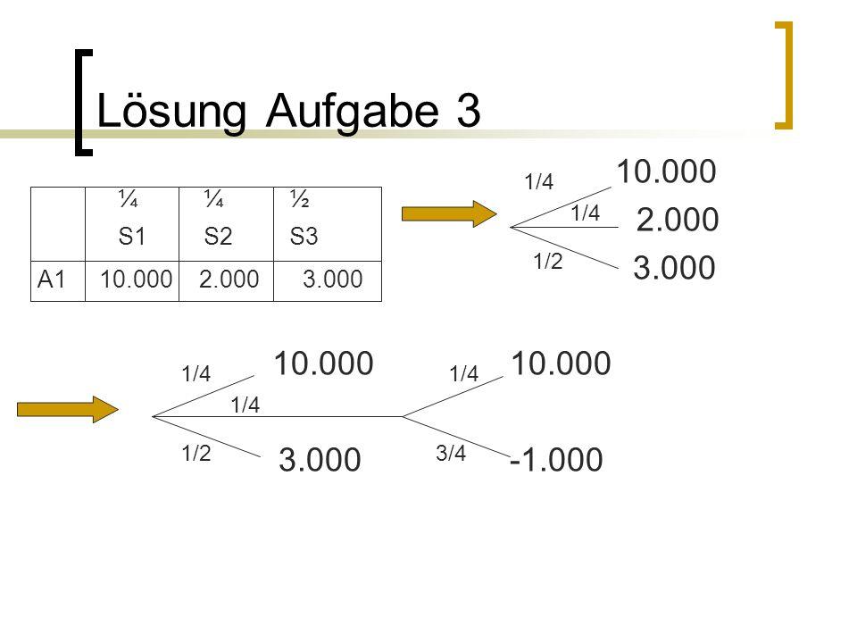 Lösung Aufgabe 3 1/4 10.000 1/4 2.000 1/2 3.000 1/4 10.000 1/4 1/2 3.000 3/4 -1.000 ¼ ¼ ½ S1S2S3 A1 10.000 2.000 3.000