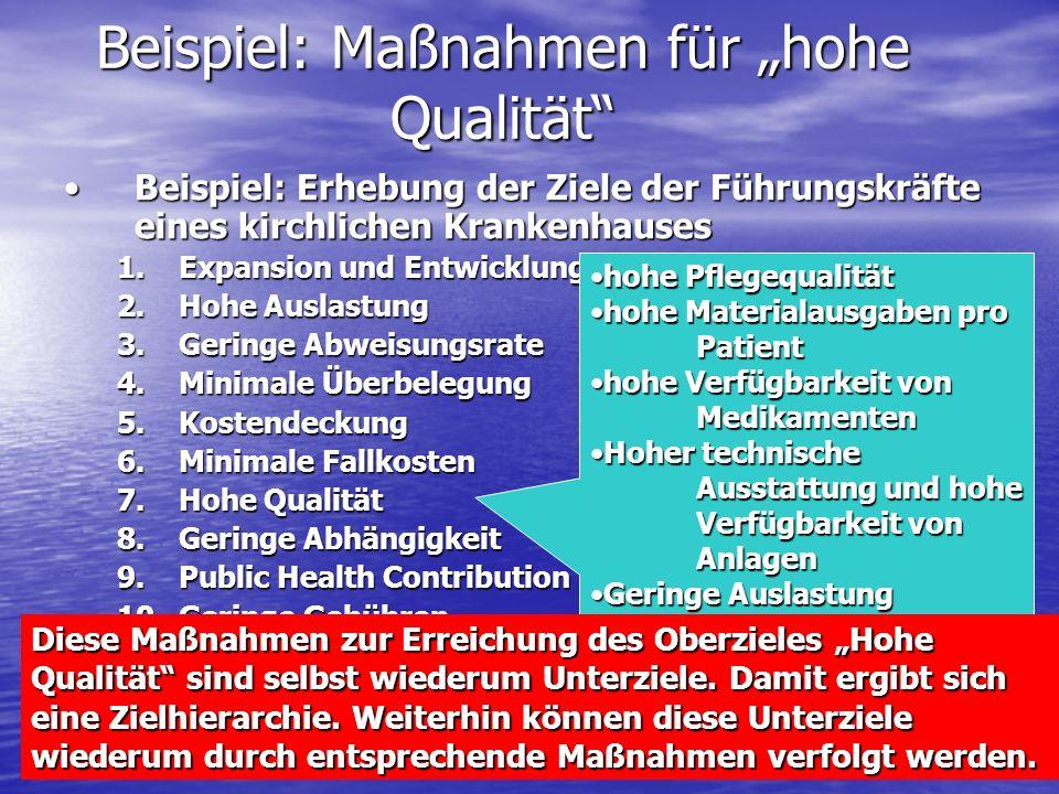 Beispiel: Maßnahmen für hohe Qualität Beispiel: Erhebung der Ziele der Führungskräfte eines kirchlichen KrankenhausesBeispiel: Erhebung der Ziele der