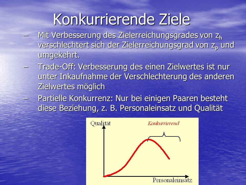 Konkurrierende Ziele –Mit Verbesserung des Zielerreichungsgrades von z h verschlechtert sich der Zielerreichungsgrad von z p und umgekehrt. –Trade-Off