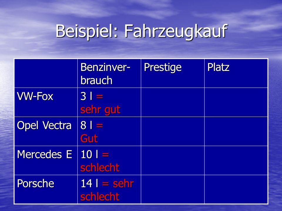 Beispiel: Fahrzeugkauf Benzinver- brauch PrestigePlatz VW-Fox 3 l = sehr gut Opel Vectra 8 l = Gut Mercedes E 10 l = schlecht Porsche 14 l = sehr schl