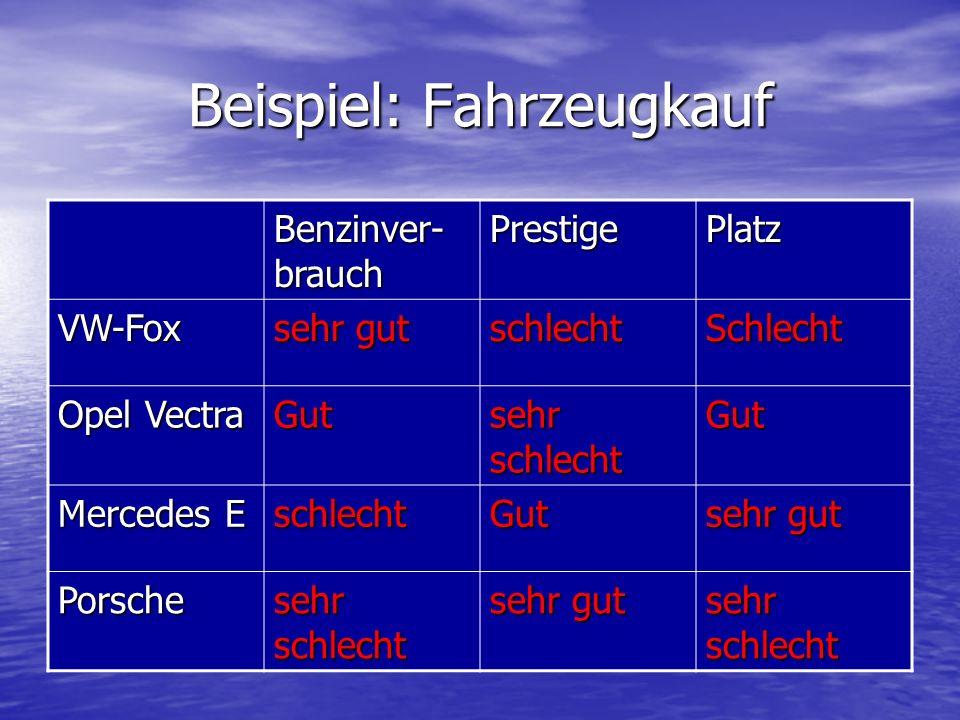 Beispiel: Fahrzeugkauf Benzinver- brauch PrestigePlatz VW-Fox sehr gut schlechtSchlecht Opel Vectra Gut sehr schlecht Gut Mercedes E schlechtGut sehr