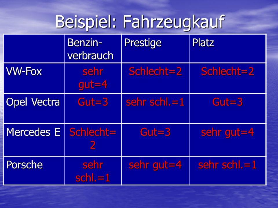 Beispiel: Fahrzeugkauf Benzin- verbrauch PrestigePlatz VW-Fox sehr gut=4 Schlecht=2Schlecht=2 Opel Vectra Gut=3 sehr schl.=1 Gut=3 Mercedes E Schlecht