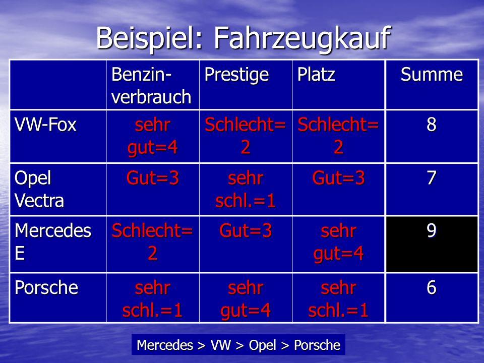 Beispiel: Fahrzeugkauf Benzin- verbrauch PrestigePlatzSumme VW-Fox sehr gut=4 Schlecht= 2 8 Opel Vectra Gut=3 sehr schl.=1 Gut=37 Mercedes E Schlecht=