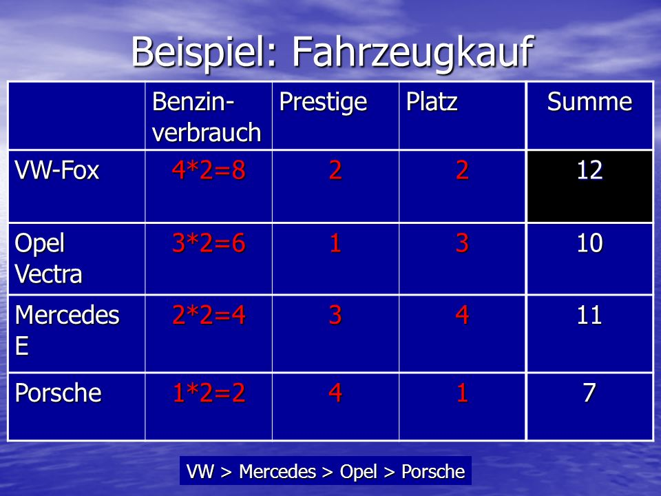 Beispiel: Fahrzeugkauf Benzin- verbrauch PrestigePlatzSumme VW-Fox4*2=82212 Opel Vectra 3*2=61310 Mercedes E 2*2=43411 Porsche1*2=2417 VW > Mercedes >