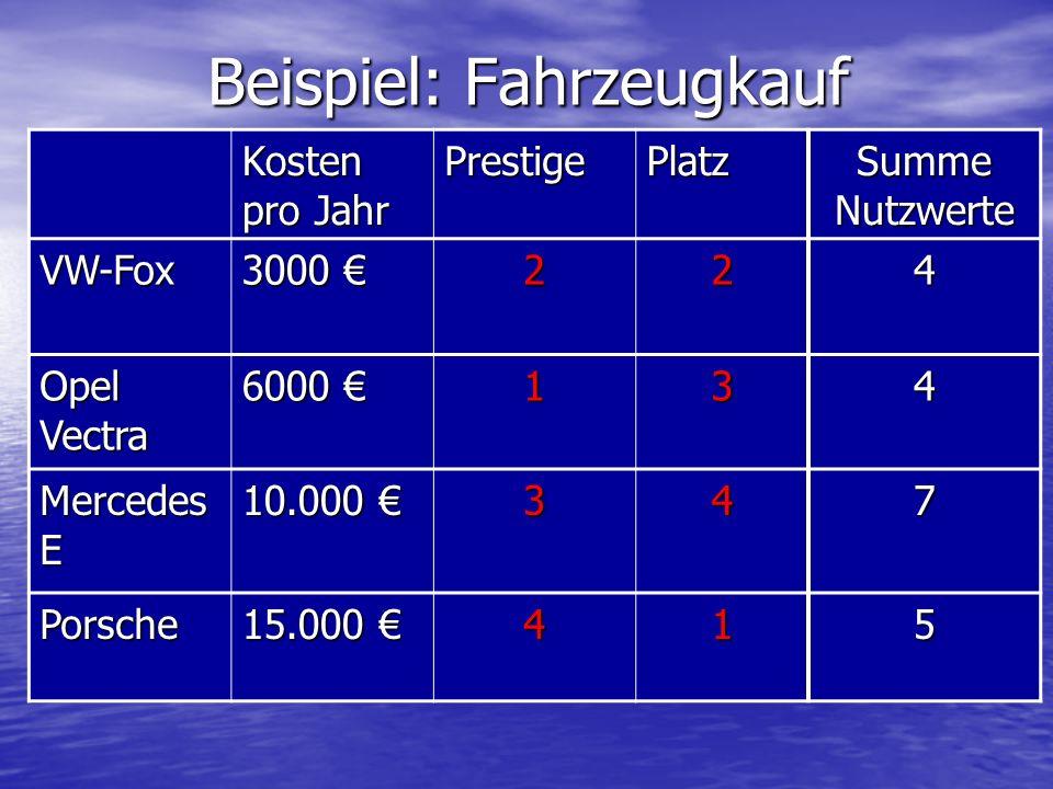 Beispiel: Fahrzeugkauf Kosten pro Jahr PrestigePlatz Summe Nutzwerte VW-Fox 3000 3000 224 Opel Vectra 6000 6000 134 Mercedes E 10.000 10.000 347 Porsc