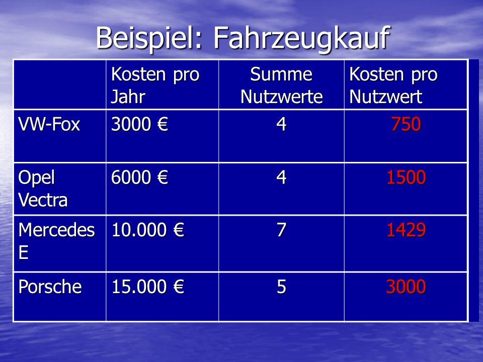 Beispiel: Fahrzeugkauf Kosten pro Jahr Summe Nutzwerte Kosten pro Nutzwert VW-Fox 3000 3000 4750 Opel Vectra 6000 6000 41500 Mercedes E 10.000 10.000