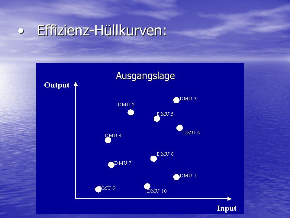 Effizienz-Hüllkurven:Effizienz-Hüllkurven: Ausgangslage