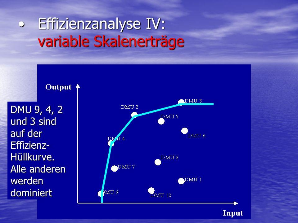 Effizienzanalyse IV: variable SkalenerträgeEffizienzanalyse IV: variable Skalenerträge DMU 9, 4, 2 und 3 sind auf der Effizienz- Hüllkurve. Alle ander