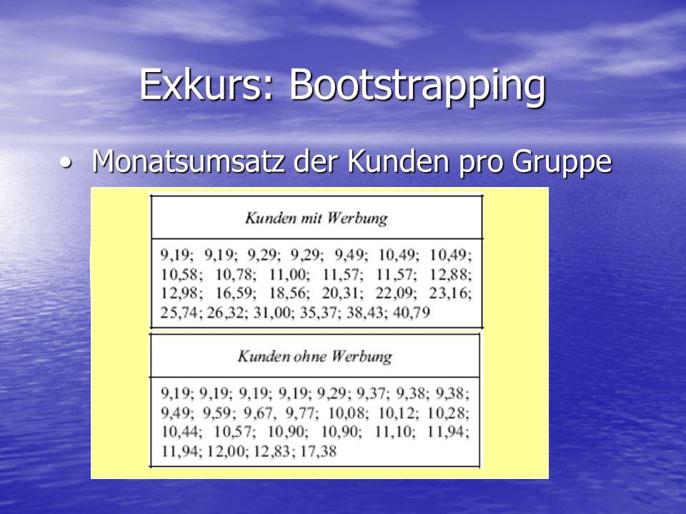 Exkurs: Bootstrapping Monatsumsatz der Kunden pro Gruppe Monatsumsatz der Kunden pro Gruppe