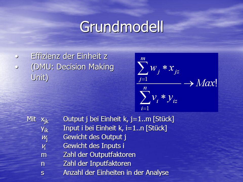 Grundmodell Effizienz der Einheit zEffizienz der Einheit z (DMU: Decision Making(DMU: Decision MakingUnit) Mitx jk Output j bei Einheit k, j=1..m [Stü