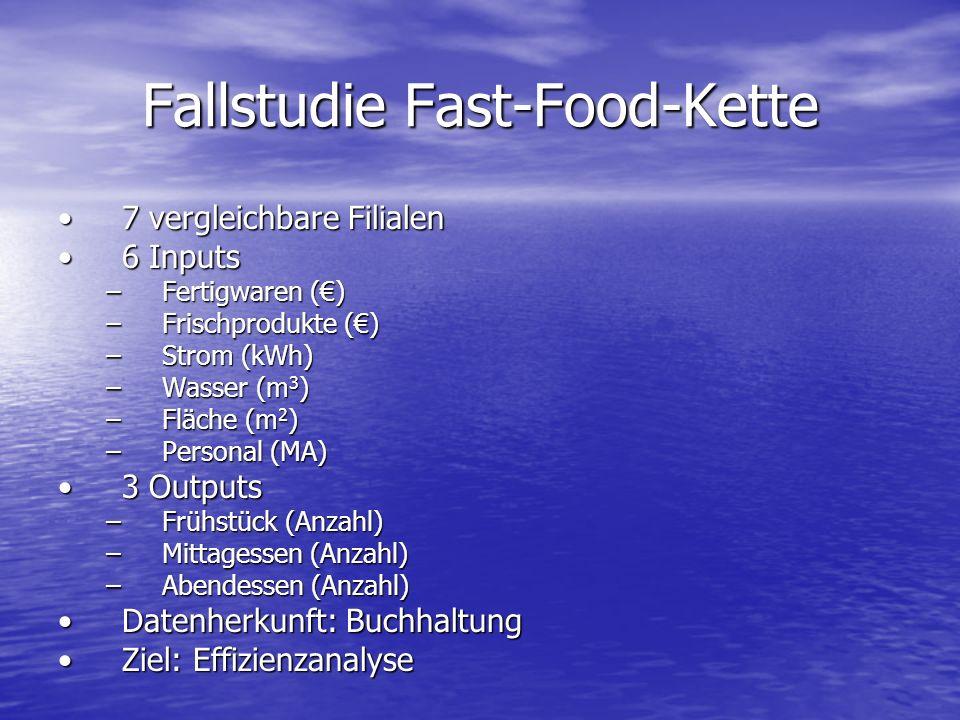 Fallstudie Fast-Food-Kette 7 vergleichbare Filialen7 vergleichbare Filialen 6 Inputs6 Inputs –Fertigwaren () –Frischprodukte () –Strom (kWh) –Wasser (