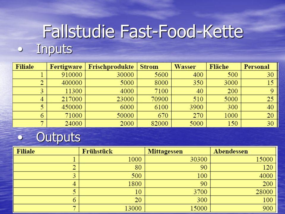 Fallstudie Fast-Food-Kette InputsInputs OutputsOutputs