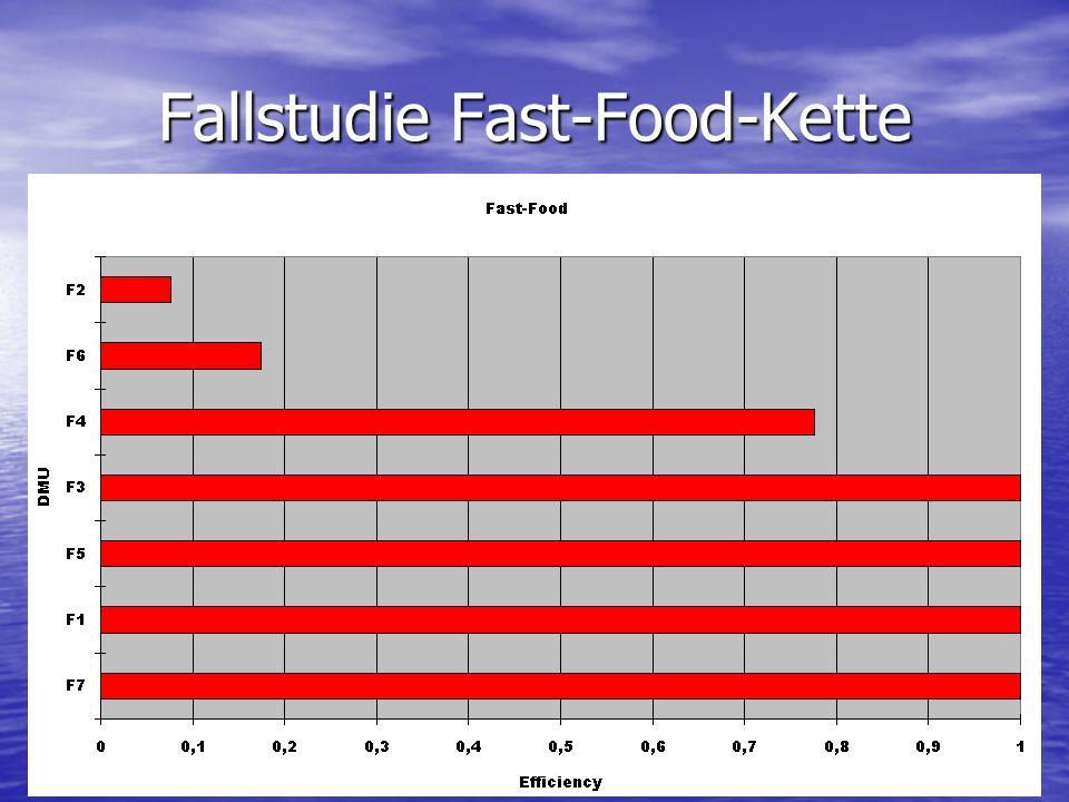 Fallstudie Fast-Food-Kette