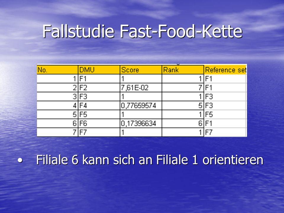 Fallstudie Fast-Food-Kette Filiale 6 kann sich an Filiale 1 orientierenFiliale 6 kann sich an Filiale 1 orientieren