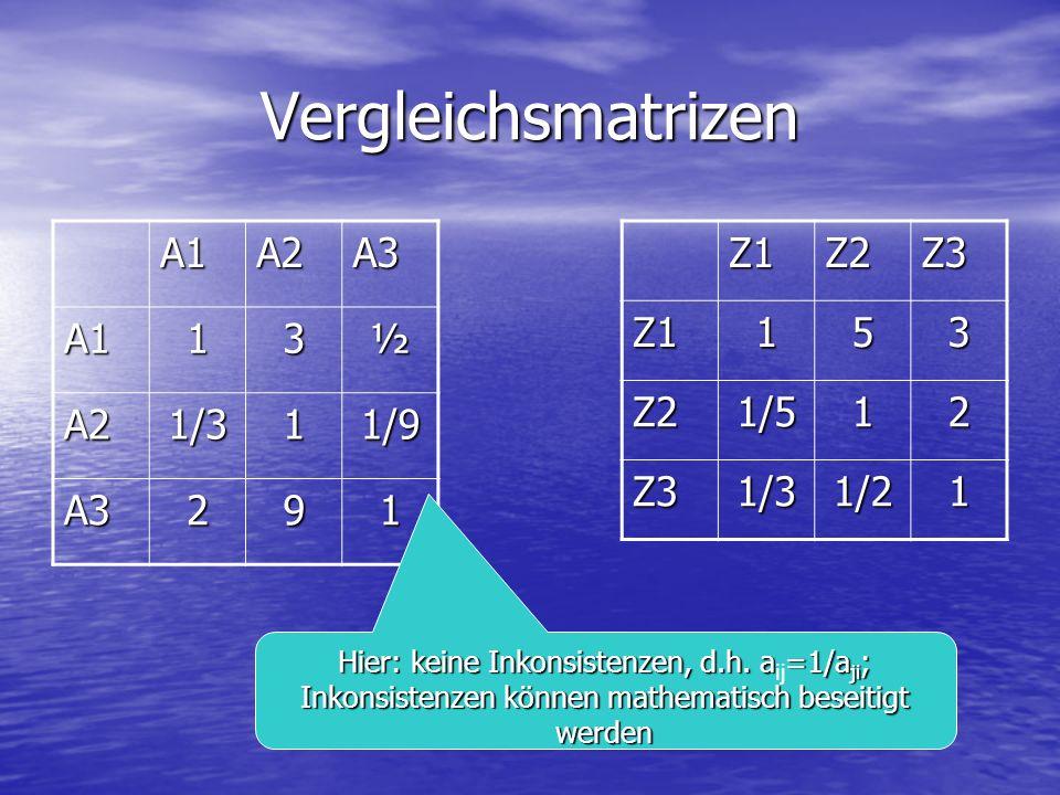 Vergleichsmatrizen A1A2A3 A113½ A21/311/9 A3291Z1Z2Z3Z1153 Z21/512 Z31/31/21 Hier: keine Inkonsistenzen, d.h. a=1/a ji ; Hier: keine Inkonsistenzen, d